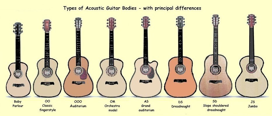 how to buy an acoustic guitar skyline music. Black Bedroom Furniture Sets. Home Design Ideas